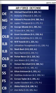 2020 Defense Depth Chart